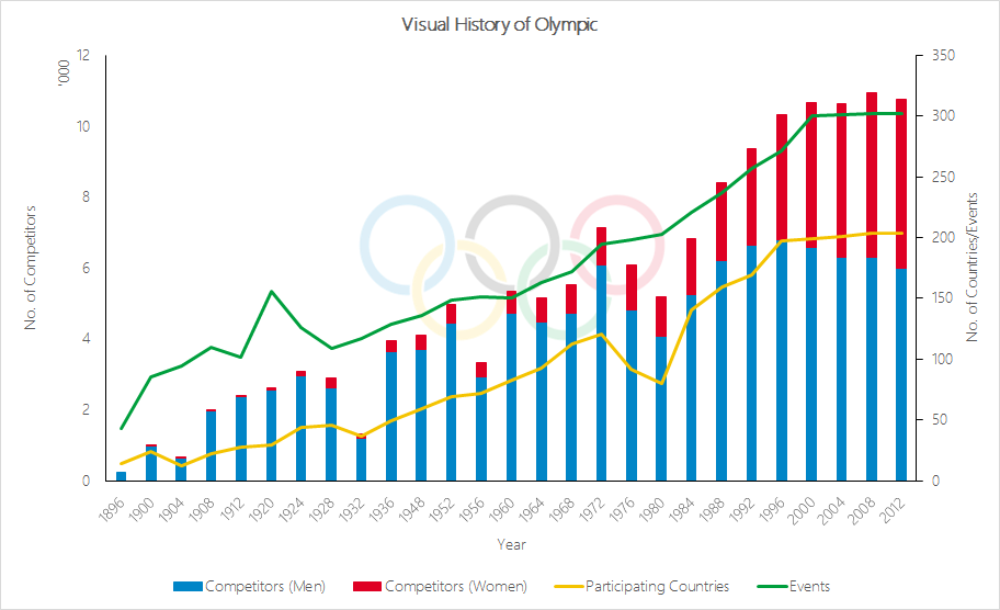 olympic chart.png