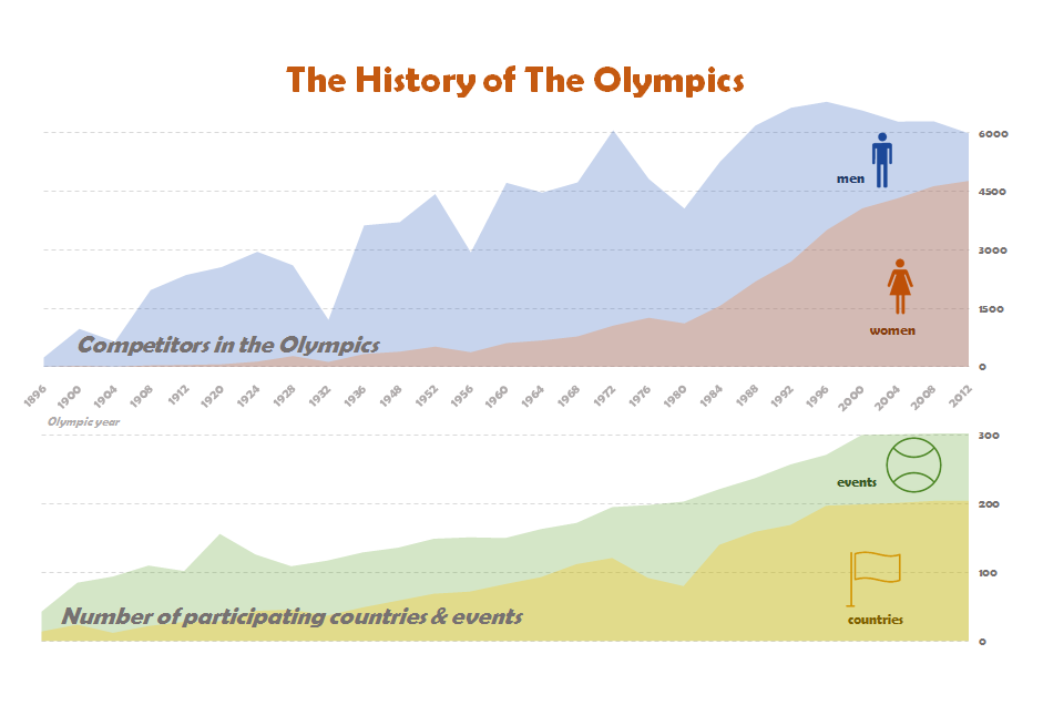 The History of The Olympics.PNG