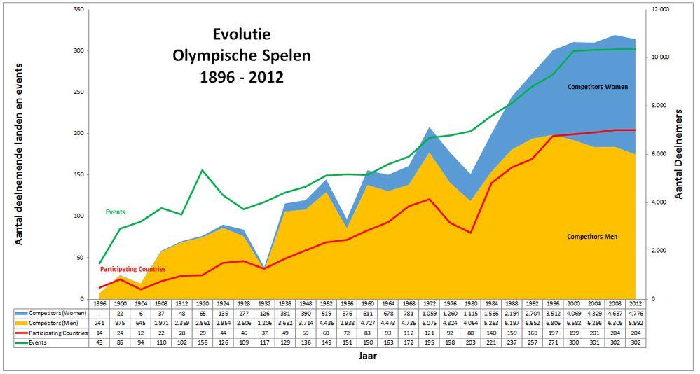 Grafiek_Evolutie_Olympische_Spelen_1896_2012.jpg