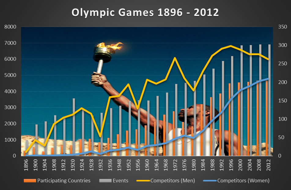 Games 1896-2012.png