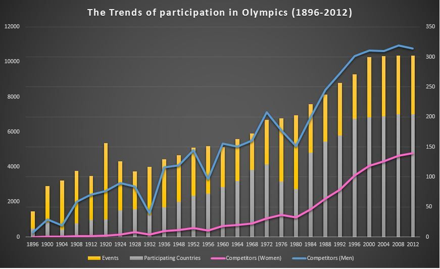 The Trends of Participation in Olympics.JPG
