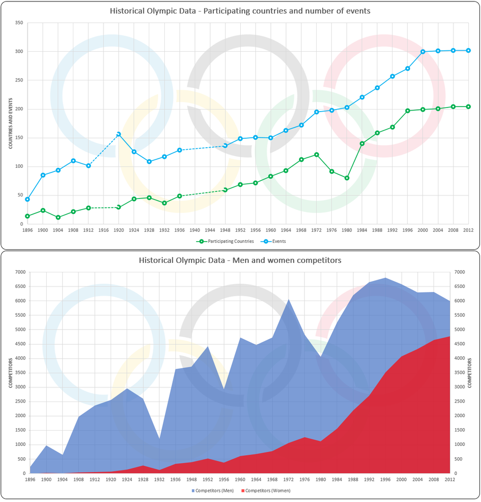 Historical Olympic Data.png