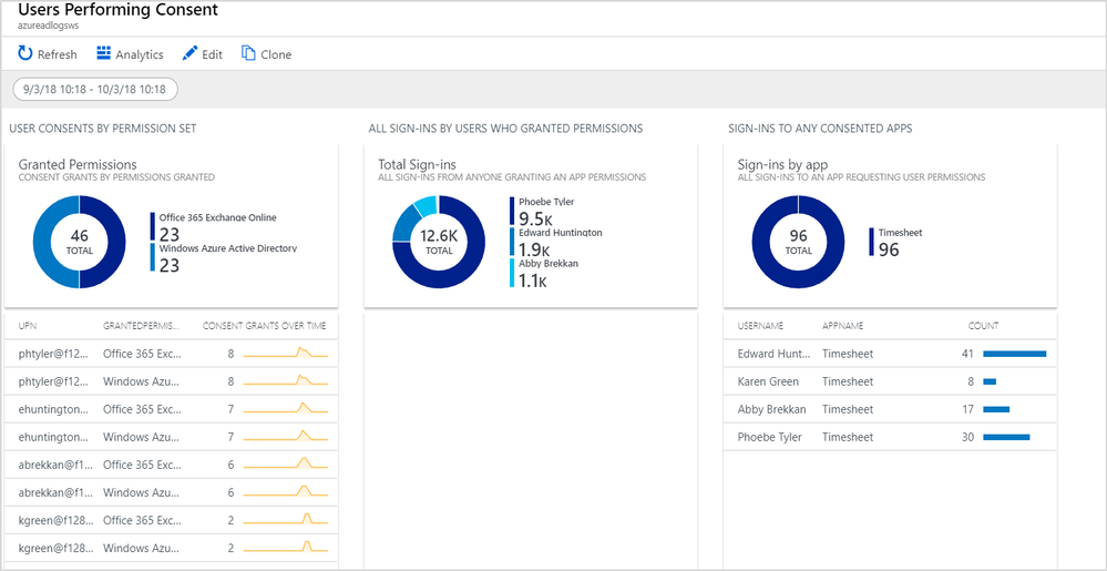 Azure Active Directory Activity Logs in Azure Log Analytics 3.png