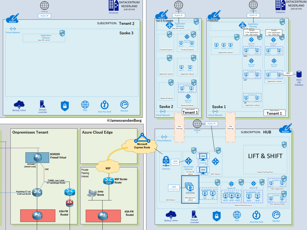 Microsoft Azure Hub-Spoke model by Enterprise Design 1 of 4