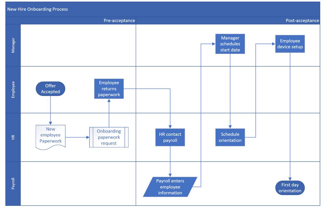 cross functional flowcharts  process improvement through