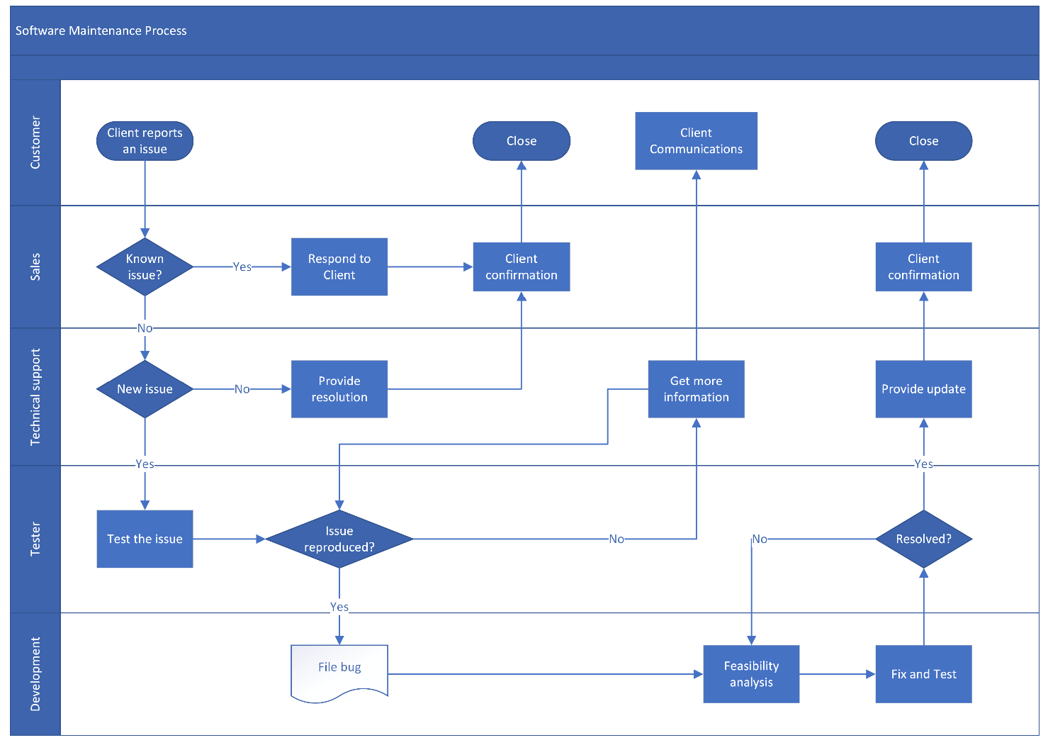 process flow diagram in visio cross functional flowcharts process improvement through better  cross functional flowcharts process