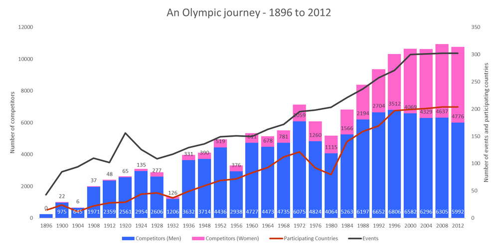 awesome_olympic_chart.png