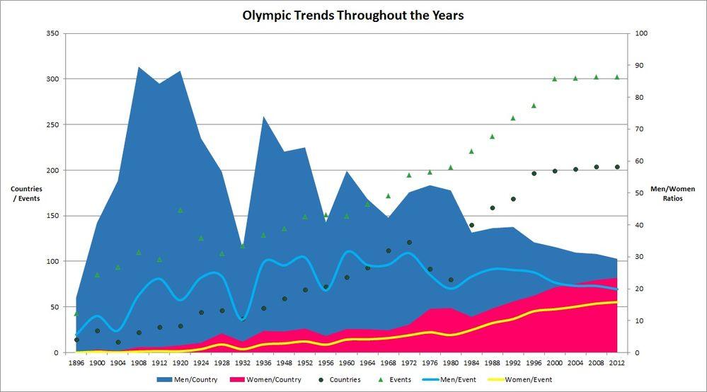OlympicTrends.jpg
