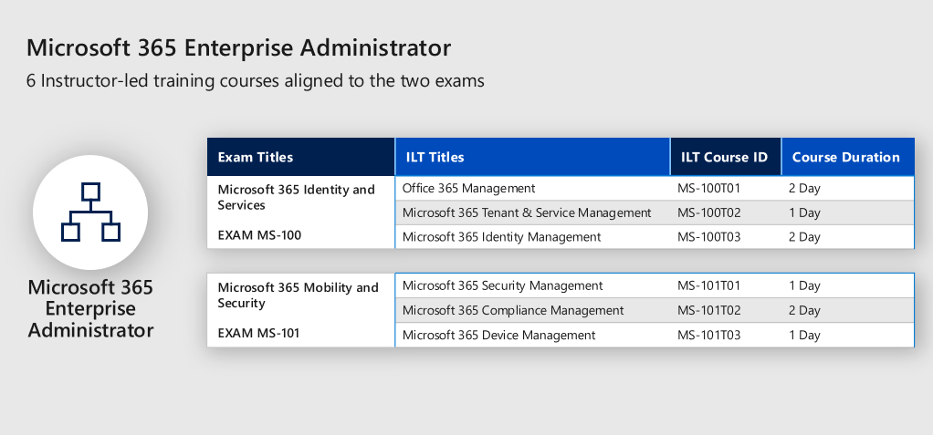 Office 365 Exams Retired 70 346 70 347 Microsoft Tech Community