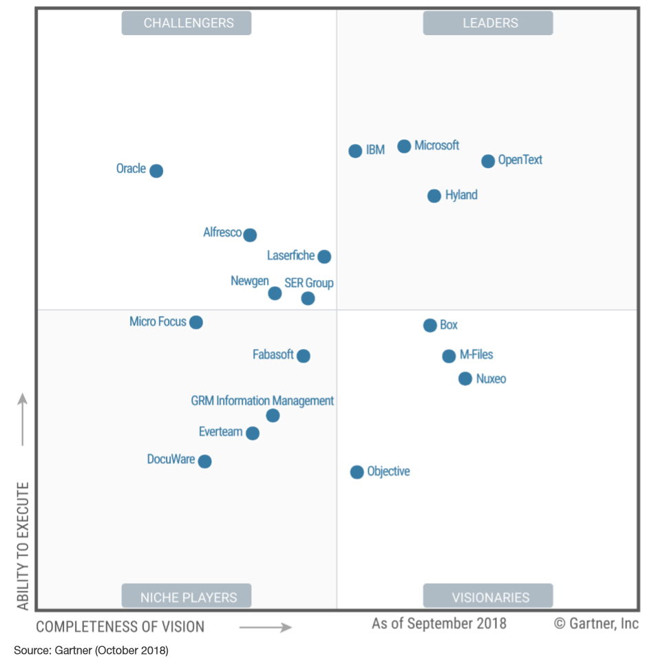 Image result for 2018 Gartner Magic Quadrant for Content Services Platforms (CSP)