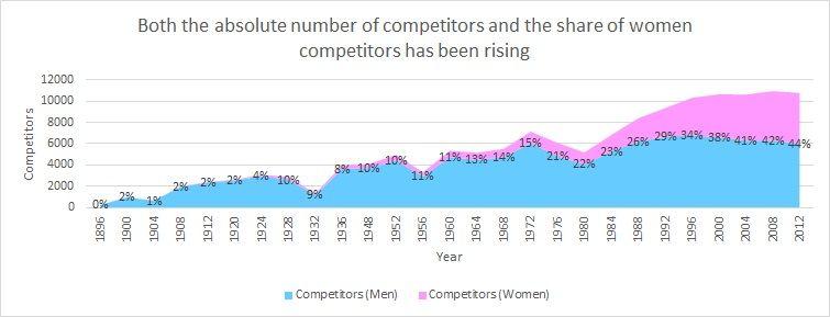 Graph 3 - Women competitors