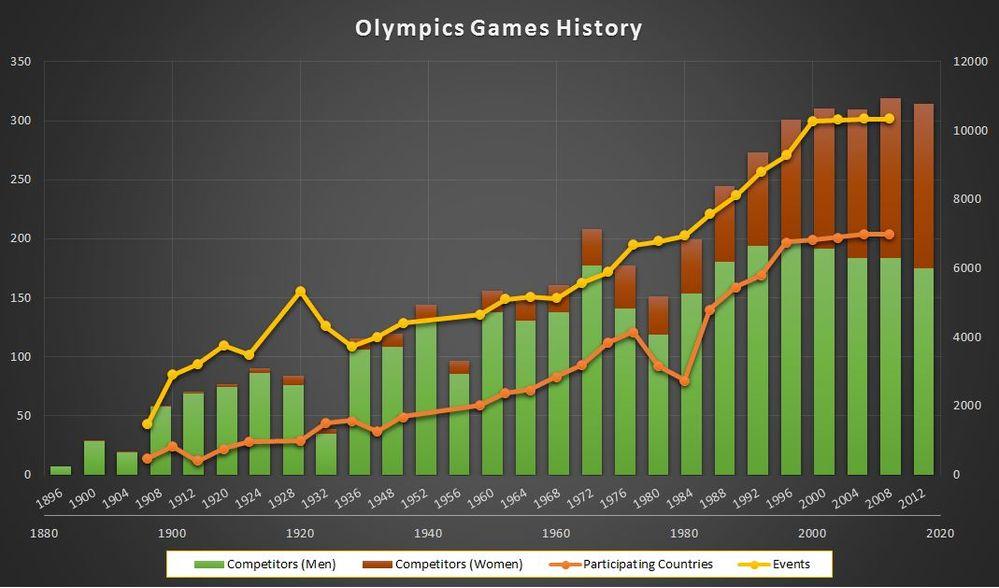 Olympics Games History.JPG