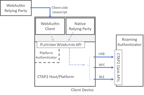 CTAP and WebAuthn