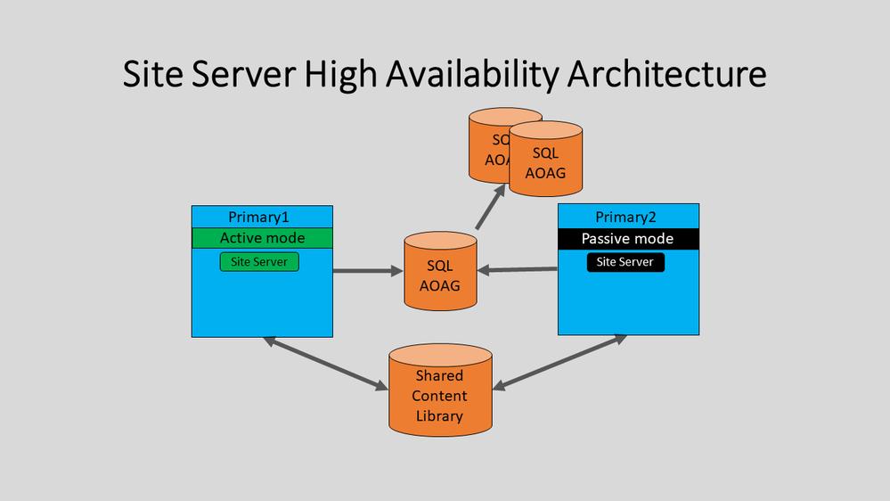 Site Server HA New.png
