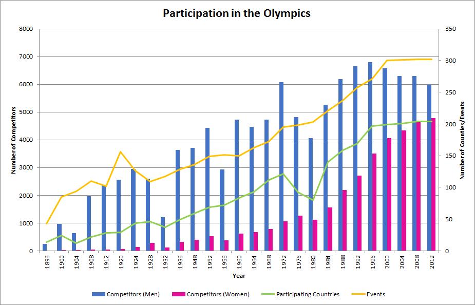 OlympicTrendsChart.png