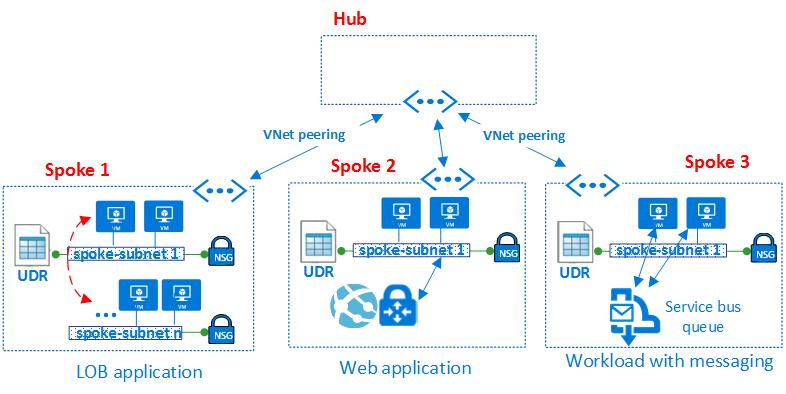 Microsoft Azure Virtual Datacenter Hub Spoke Model From A