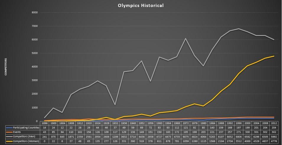 Olympic Chart.JPG