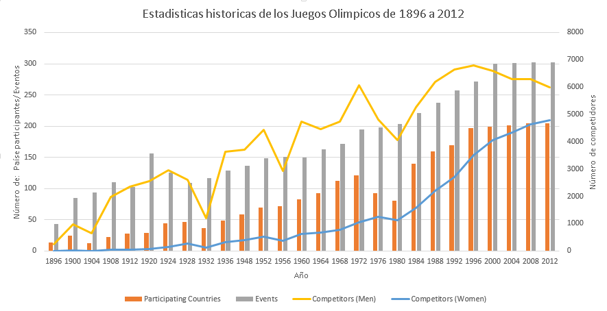 graph olimpics.png