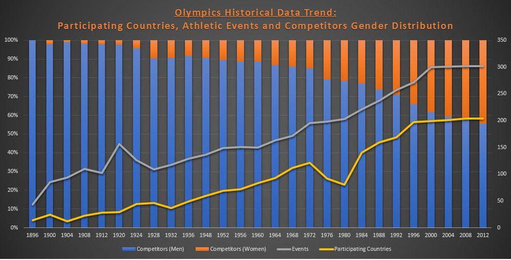 Olympics Historical Data.jpg