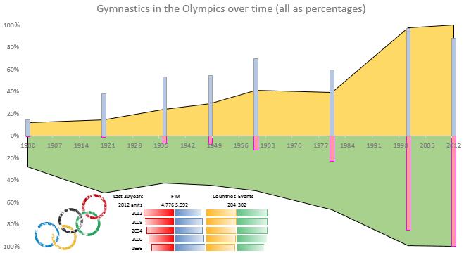 Gymnastics chart.png