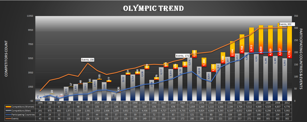 Olympic Trend.png