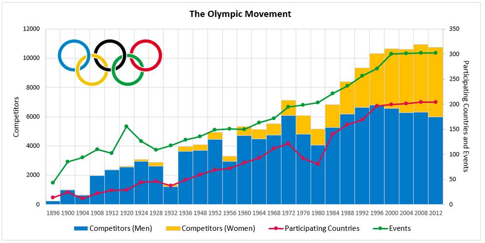 Chart Gymnastics.PNG