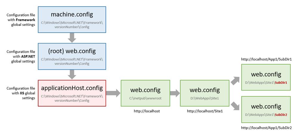 IIS-configuration.PNG