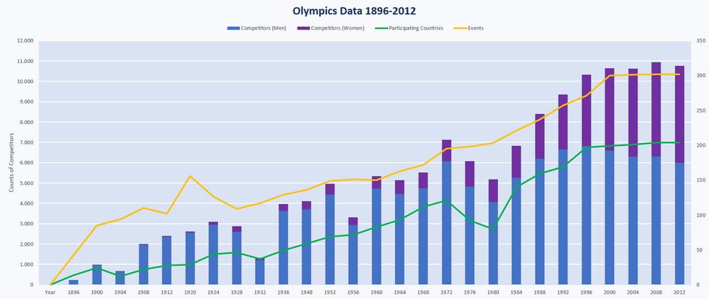 Chart Olympics.PNG