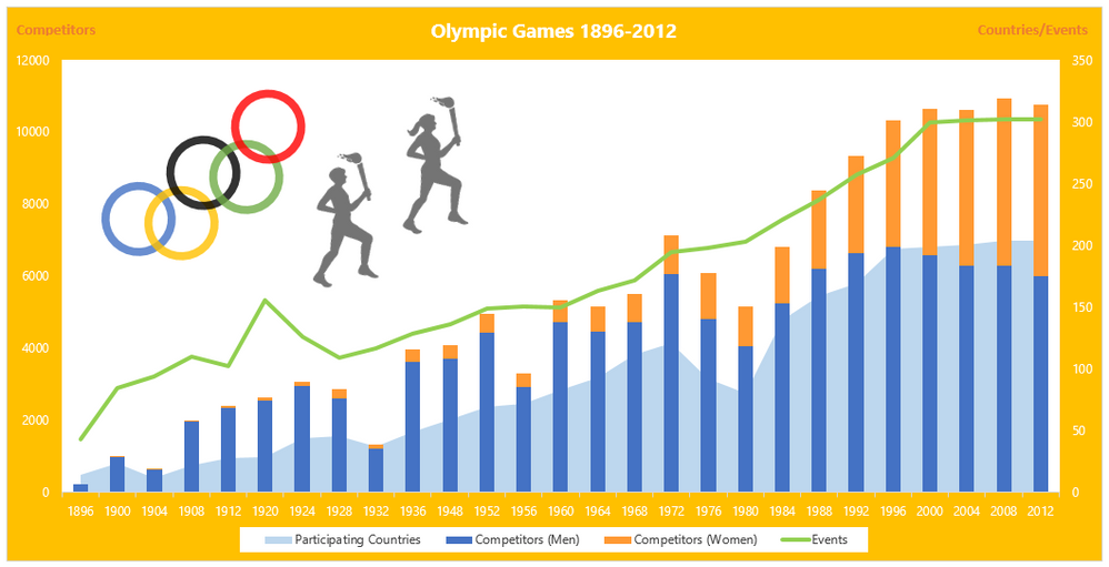 olympic_graph.PNG