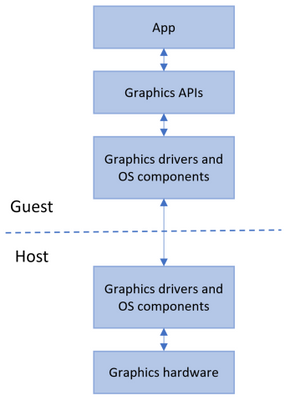 GPU virtualization for Sandbox - diagram.png