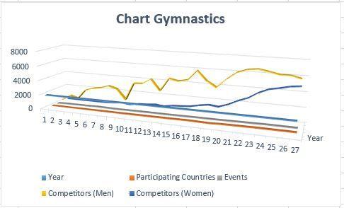 Chart gymnastic.JPG
