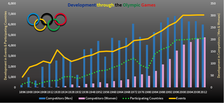 Olympic Games - Chart.png