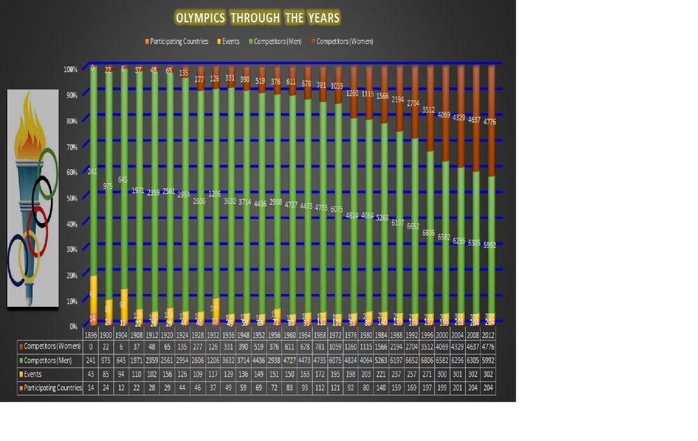 olympics chart.jpg