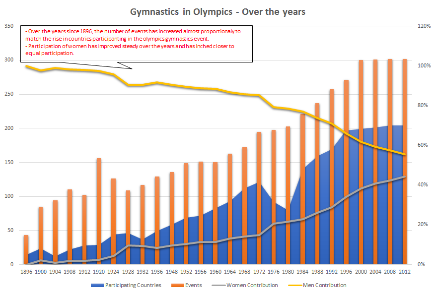 Gymnastics in Olympics - Over the years.png