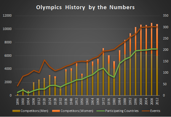 Olympics History by the Numbers.png