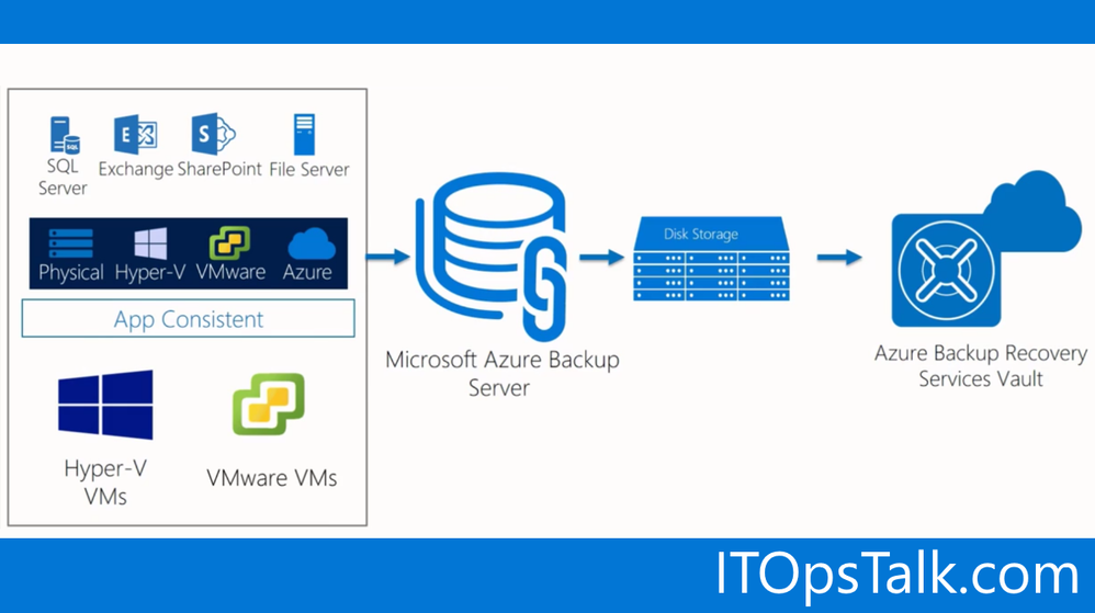 Azure Backup and VMware VMs: Backup, Restore, Repeat!
