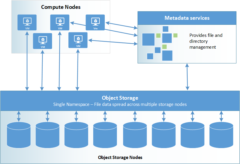 parallel file systems for hpc storage on azure - microsoft tech community -  306223