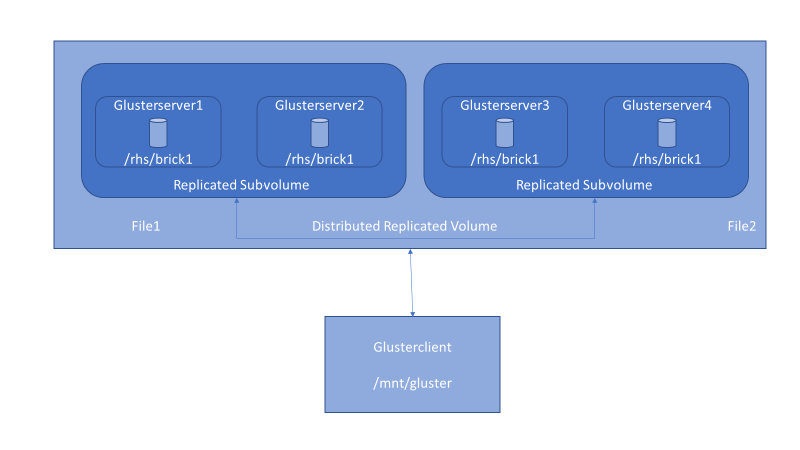 Implementing GlusterFS on Azure (HPC Scalable Parallel File System