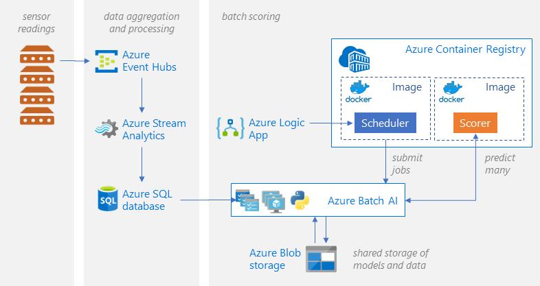 Batch scoring of Python models on Azure   Microsoft Docs