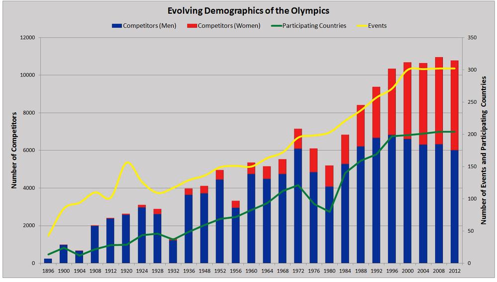 T01-02 Olympics Chart.png
