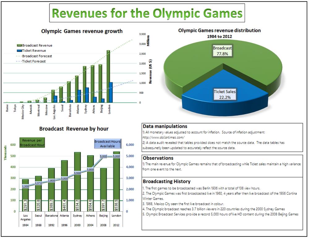 Chart Gymnastics-Denis Dell_Round 2.PNG