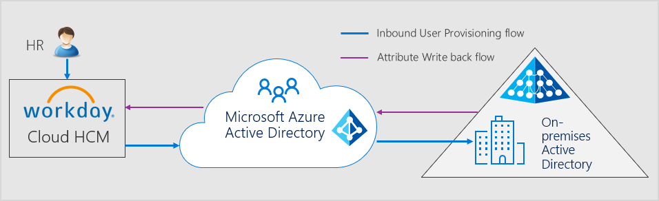 Workday and Azure AD integration 1.png