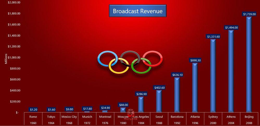 Broadcast revenue.JPG