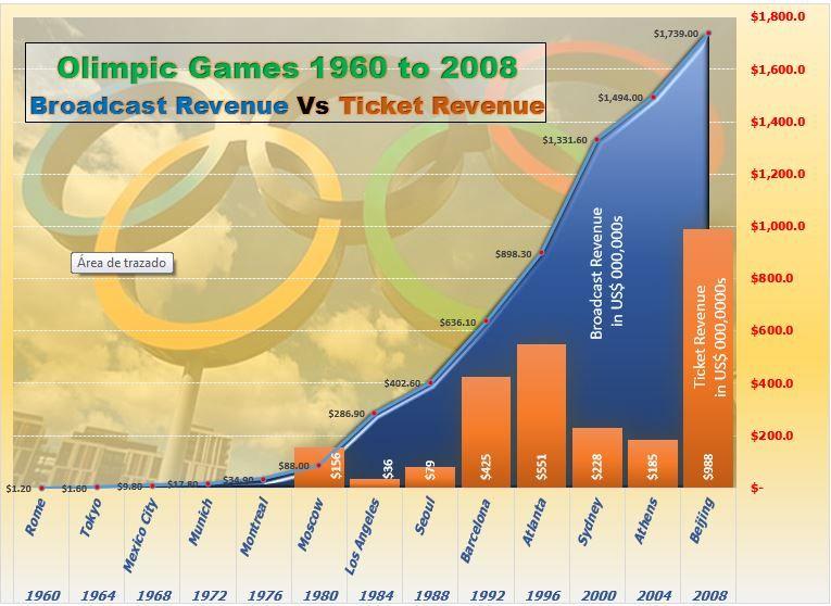 olimpic_chart.JPG
