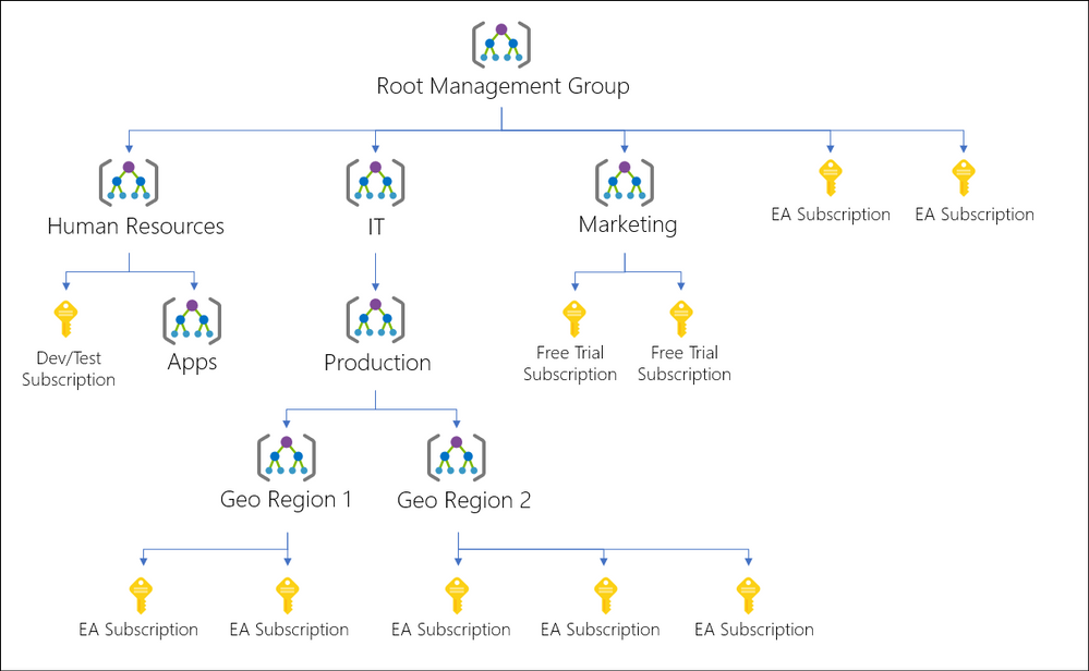 An example Azure Management Groups structure for multiple subscriptions.