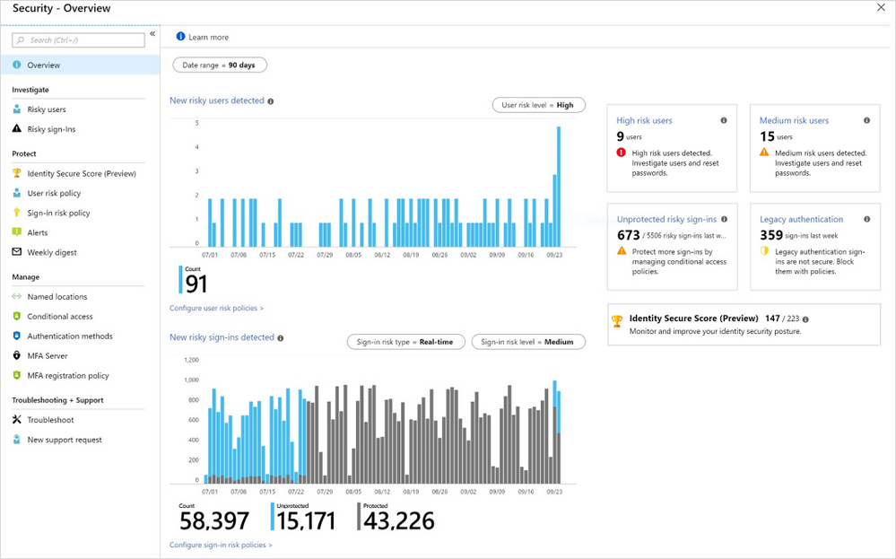 Azure AD Security overview.