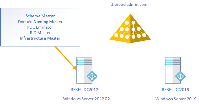 How to Migrate Active Directory from Windows Server 2012 R2 to 2019