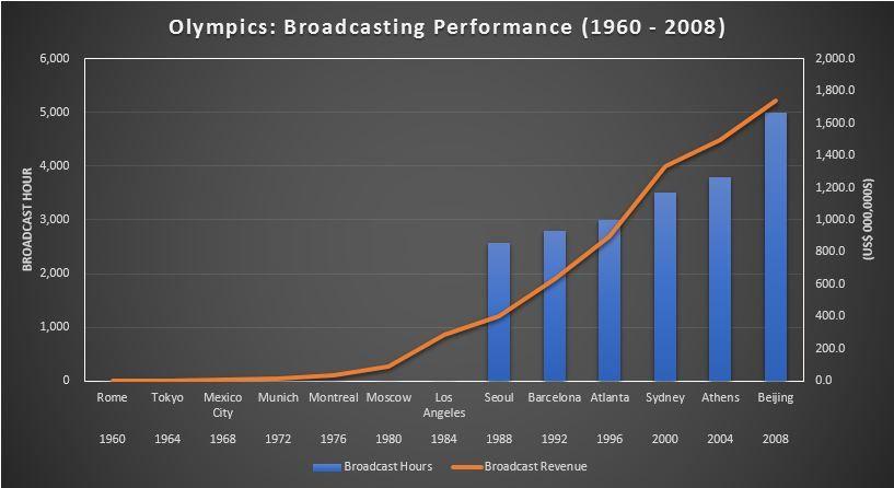 Olympics-Broadcasting performance.JPG