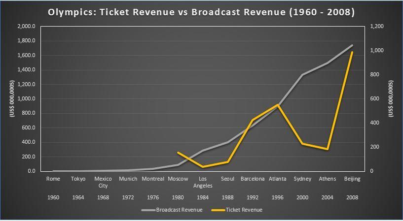 Olympics-Revenue.JPG