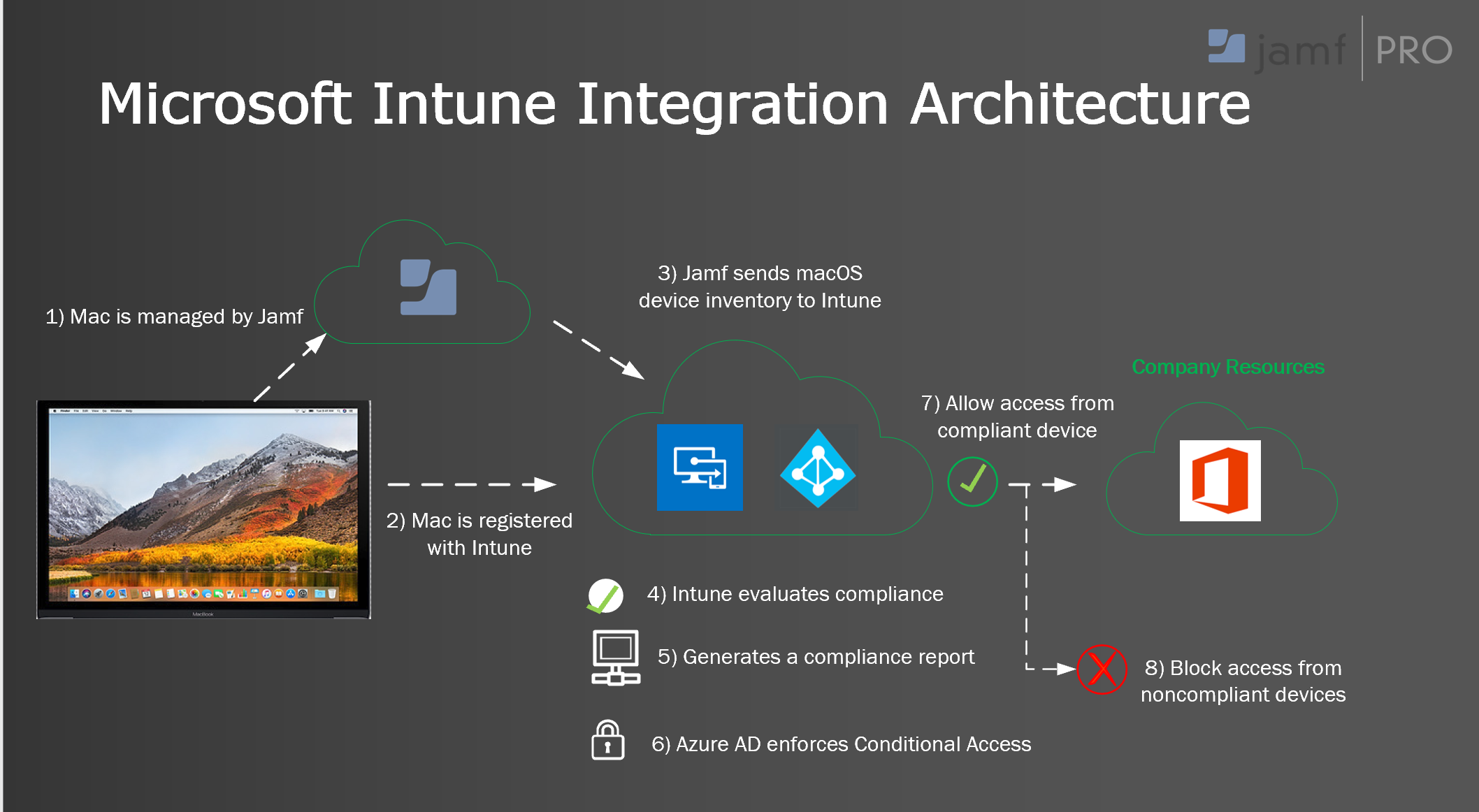 Configuring Jamf Pro and Intune Integration - Microsoft Tech